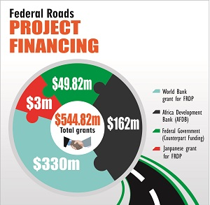 Federal roads project financing