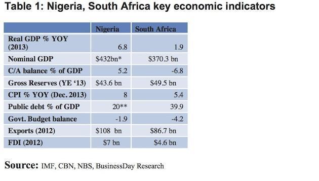 Nig-s-africa-indicator
