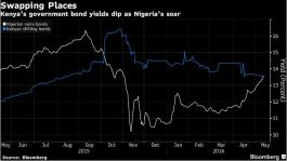 Kenyan Yields Slip Below Nigeria's as Fortunes Diverge: Chart
