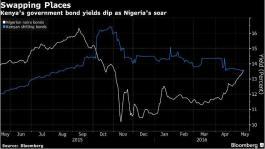 Kenyan Yields Slip Below Nigeria's as Fortunes Diverge: Chart