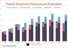 Revenue shortfalls push FG's fiscal deficit to 12-month high