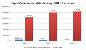 Fact Check: USDA got it wrong with Nigeria's, other