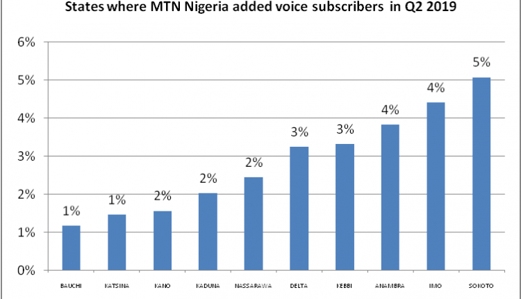 States where telecoms firms gained voice subscribers in second quarter 2019