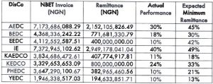 NERC threatens to revoke licences of Ikeja, Abuja, six other DisCos for poor remittance