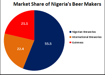 Nigerian Breweries Plc: No slowing down for Nigeria's biggest brewer despite intense competition, shrinking consumer pockets