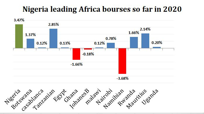 African Bourse