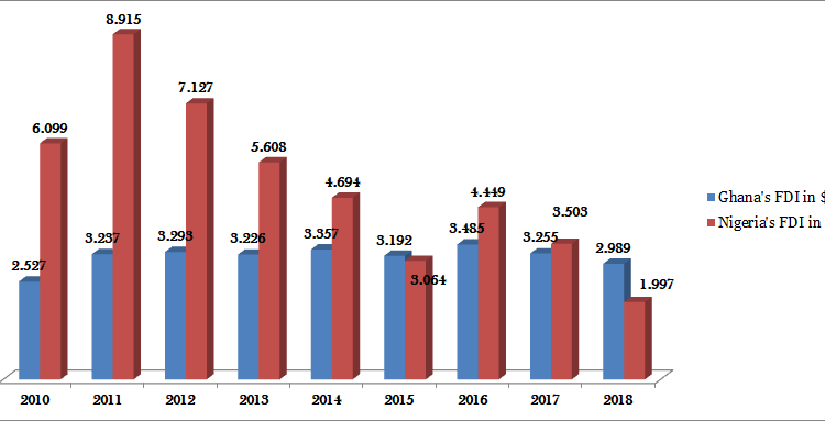 Four charts that show how Ghana is pulling away from Nigeria