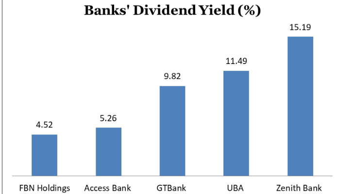 Investors to receive boost from Zenith Bank's robust dividends