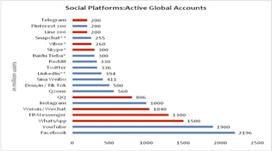 Tech and social media giants: the platforms for businesses to thrive