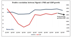 Manufacturing PMI at 35-month low signals lingering woe for growth-challenged Nigeria