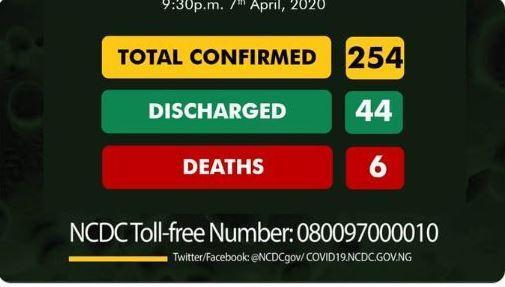 Nigeria confirms 16 new cases of Coronavirus, total now 254