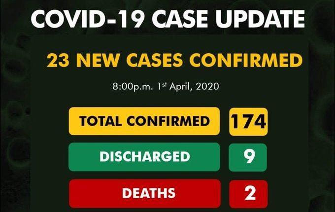 Nigeria records 23 new cases of Coronavirus, total now 174