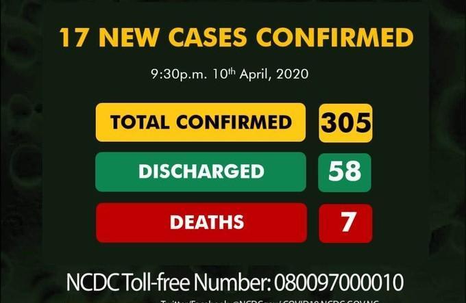 Nigeria records 17 new Coronavirus cases,total now 305