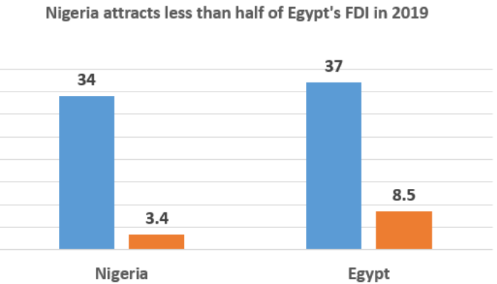 These charts show why investors prefer Egypt to Nigeria