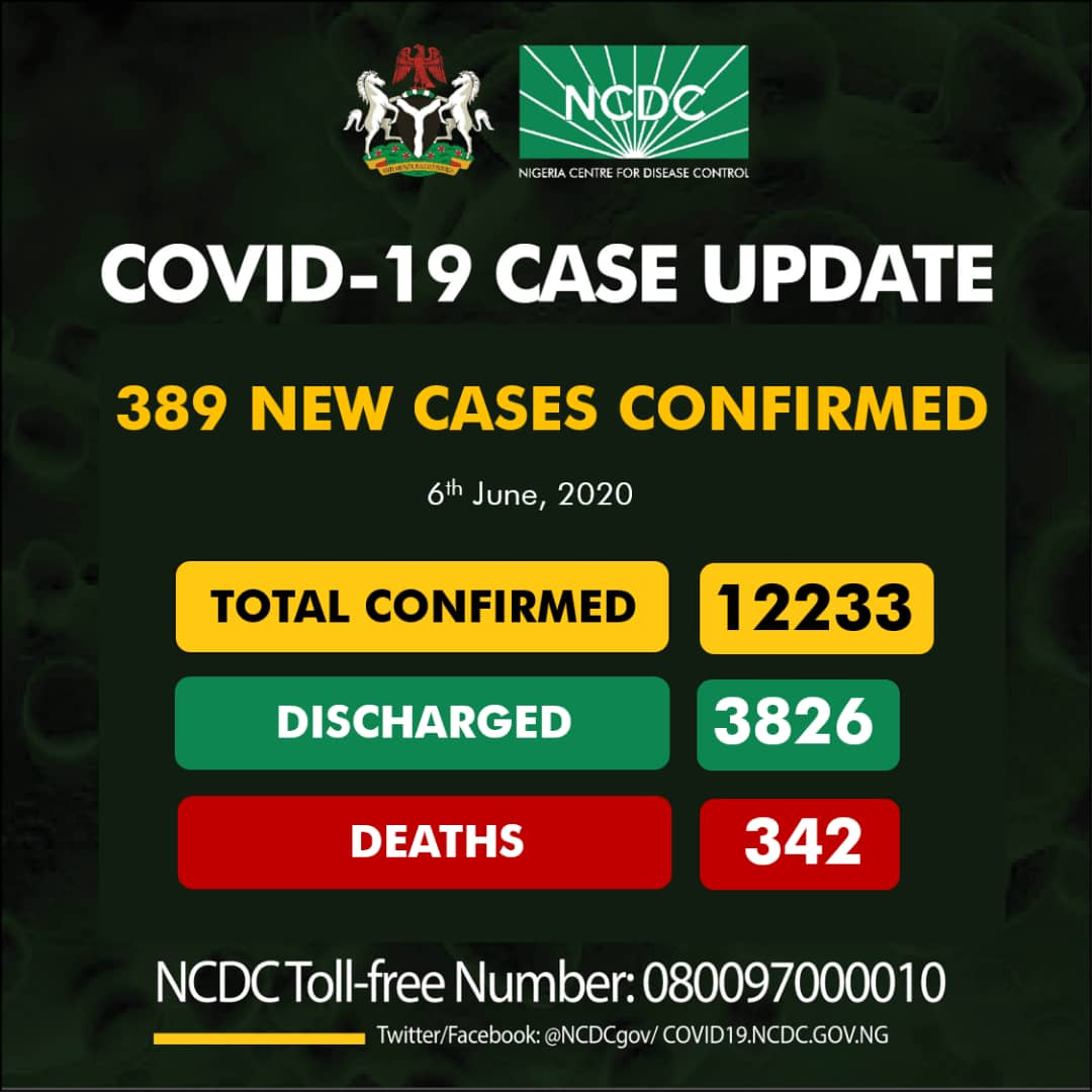 #COVID19: 389 New Cases Recorded In Nigeria, Deaths Toll Rises To 342