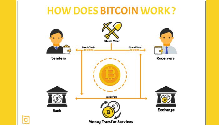 bitcoin jobs reddit cum să găsiți profitul bitcoin